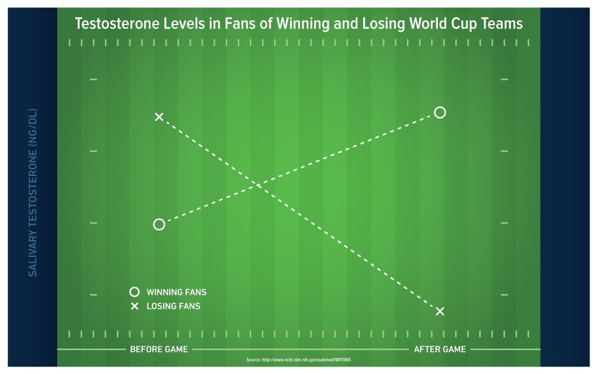 Science behind sports infographic