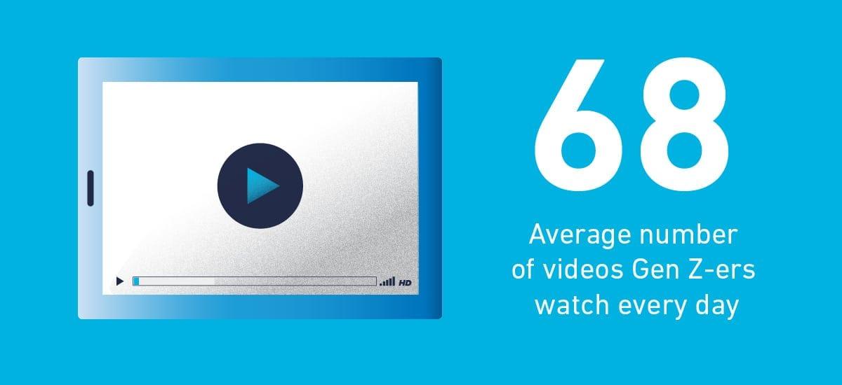Generation Z video statistic