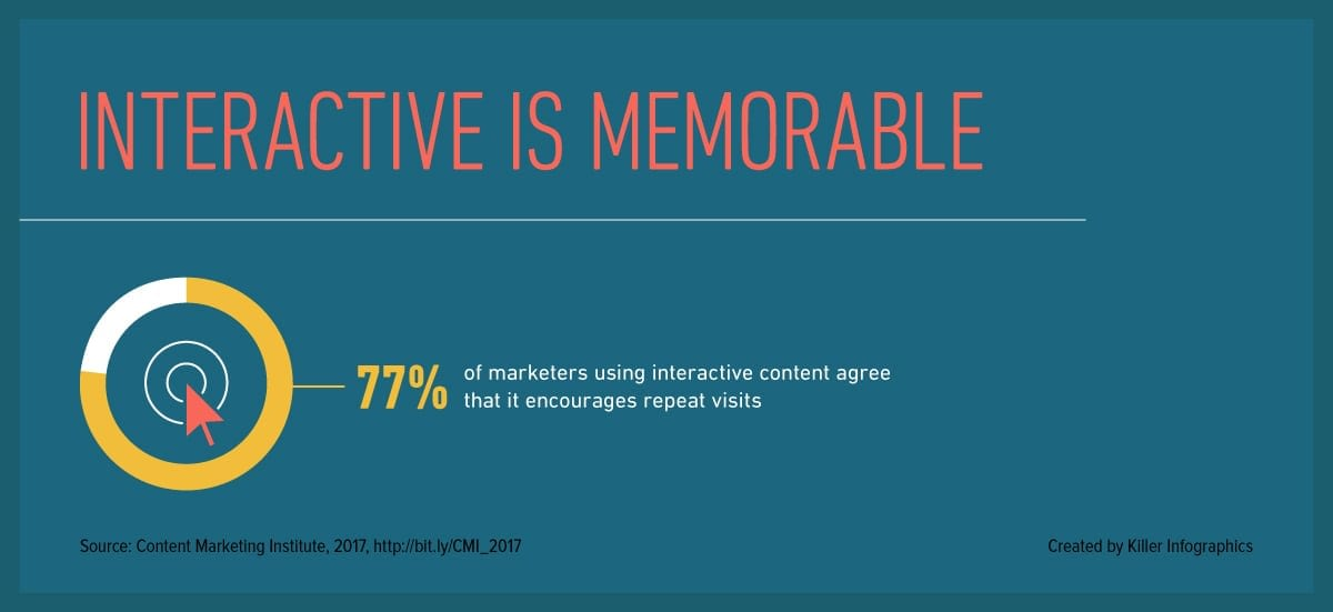 Interactive infographics stat