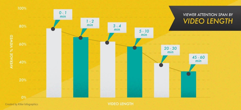 Creating Unique Content Killer Infographics