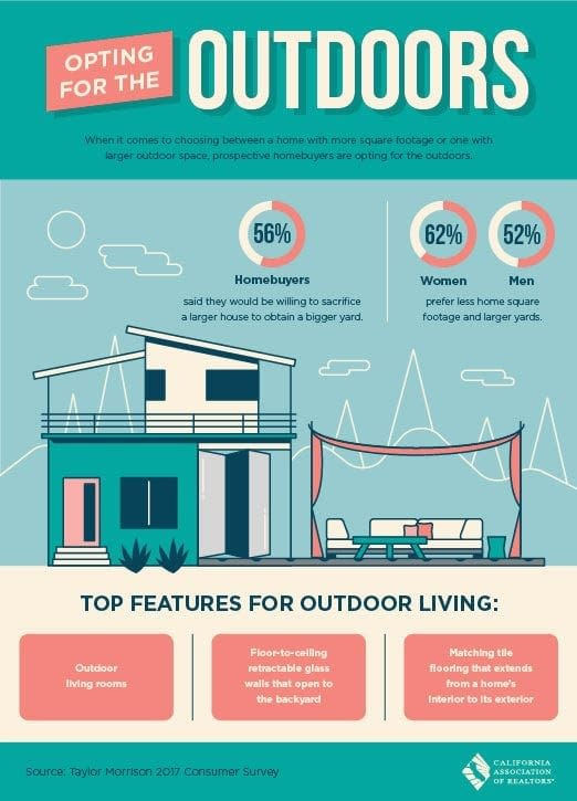 outdoor living infographic