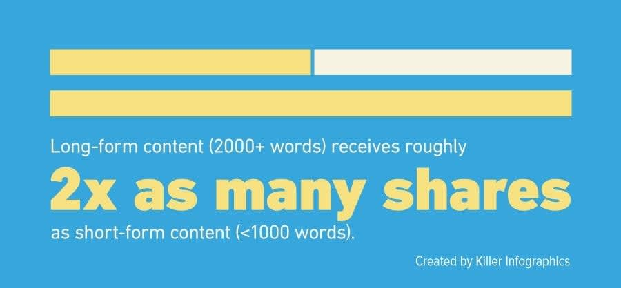 viral content shares