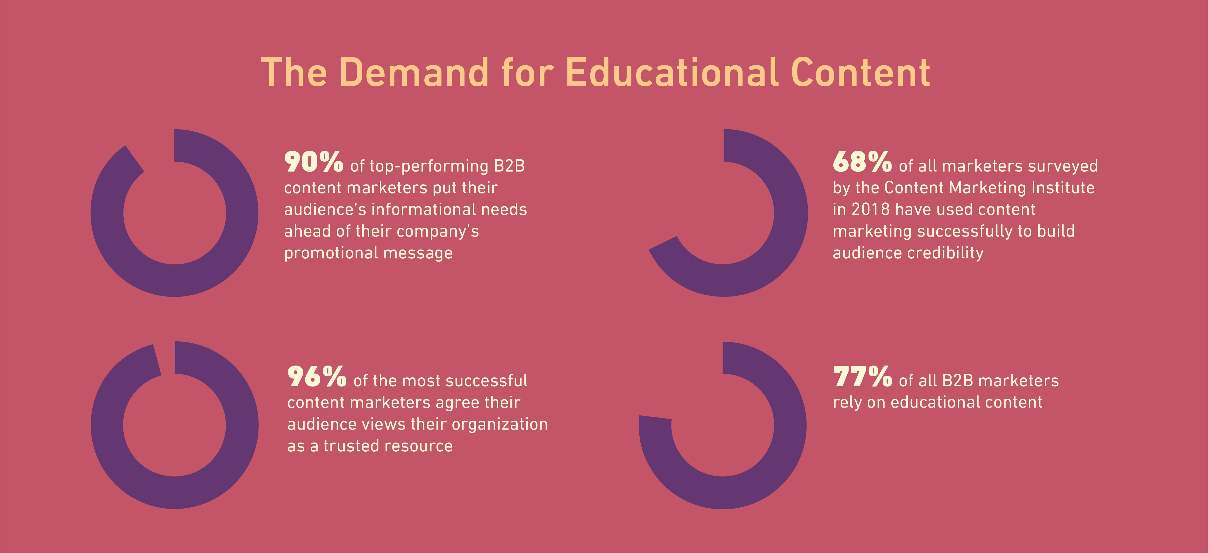 Educational Content & Visual Content