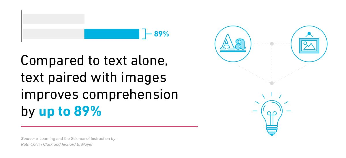 Stat: infographics improve comprehension of your blog