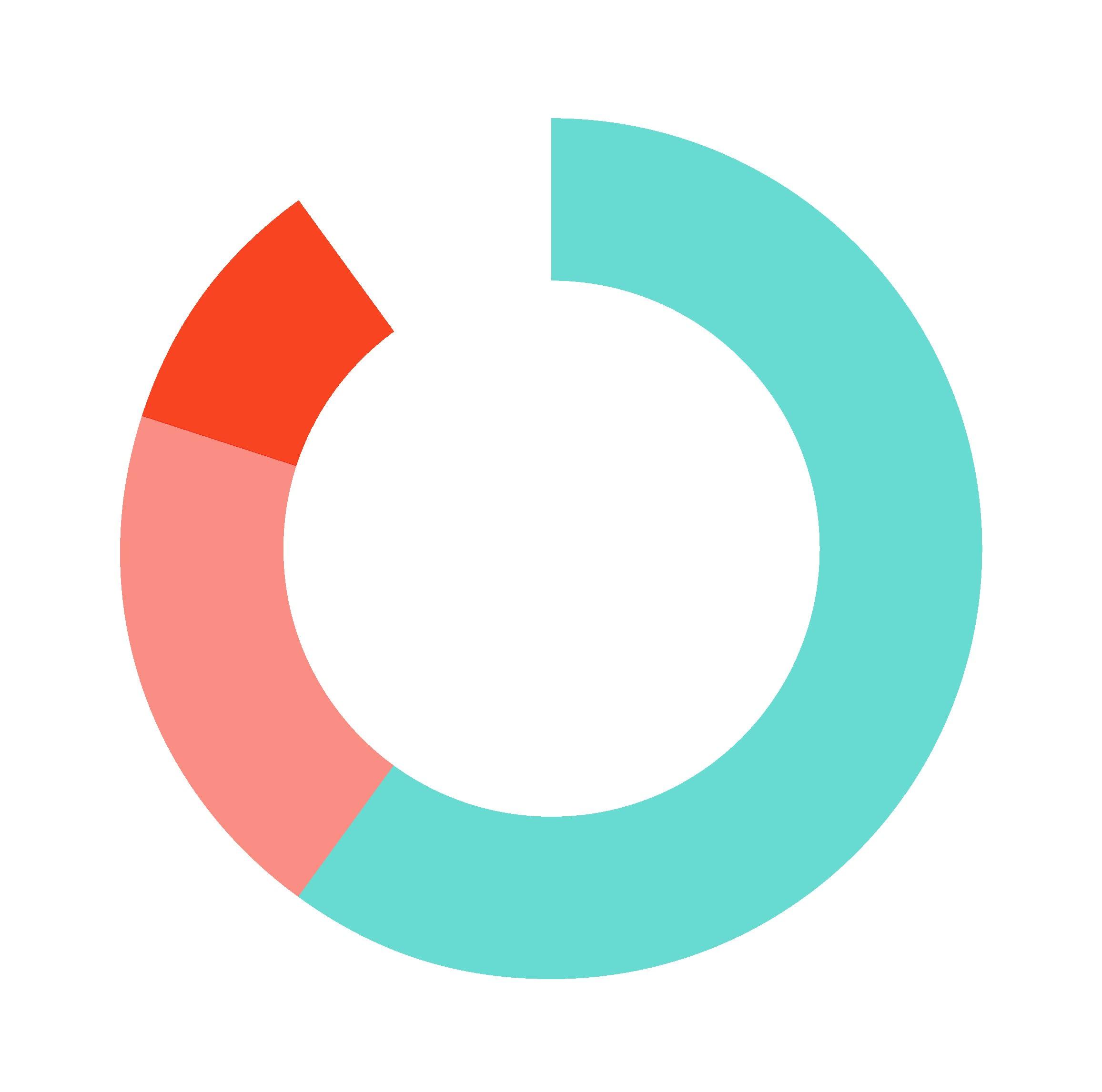 Data Visualization Example Pie Chart
