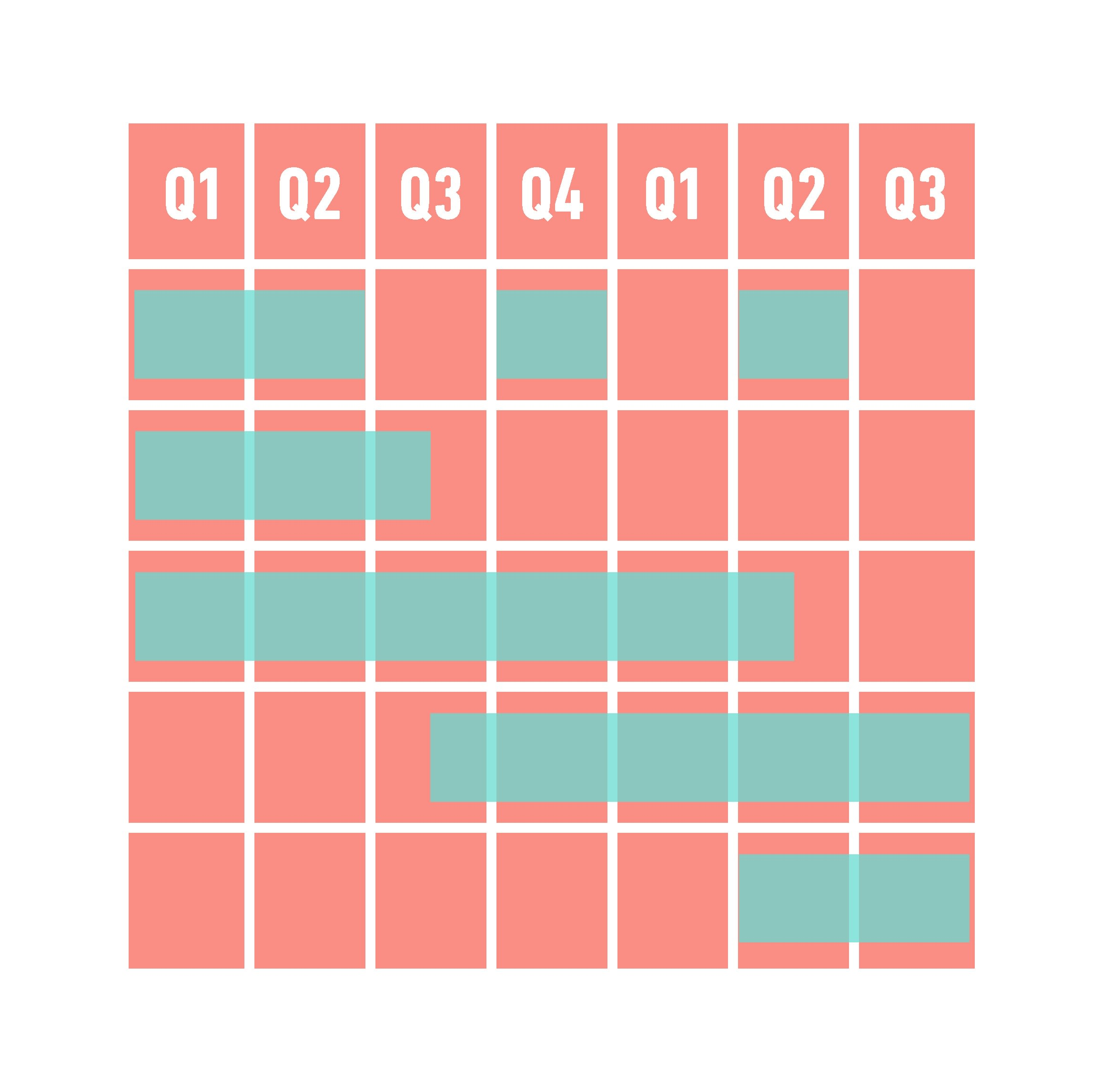 Data Visualization Example Gantt chart
