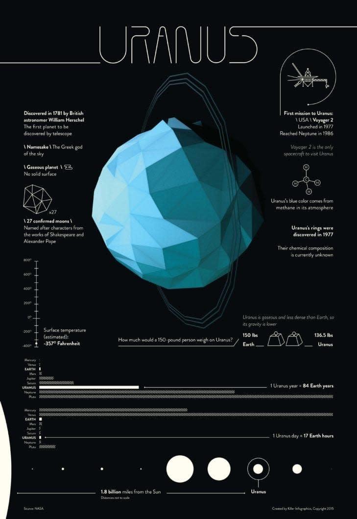 uranus infographic