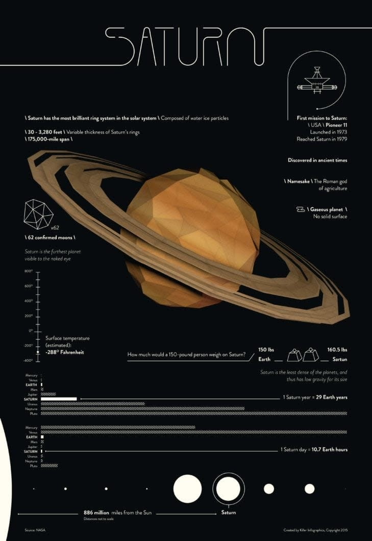 saturn infographic