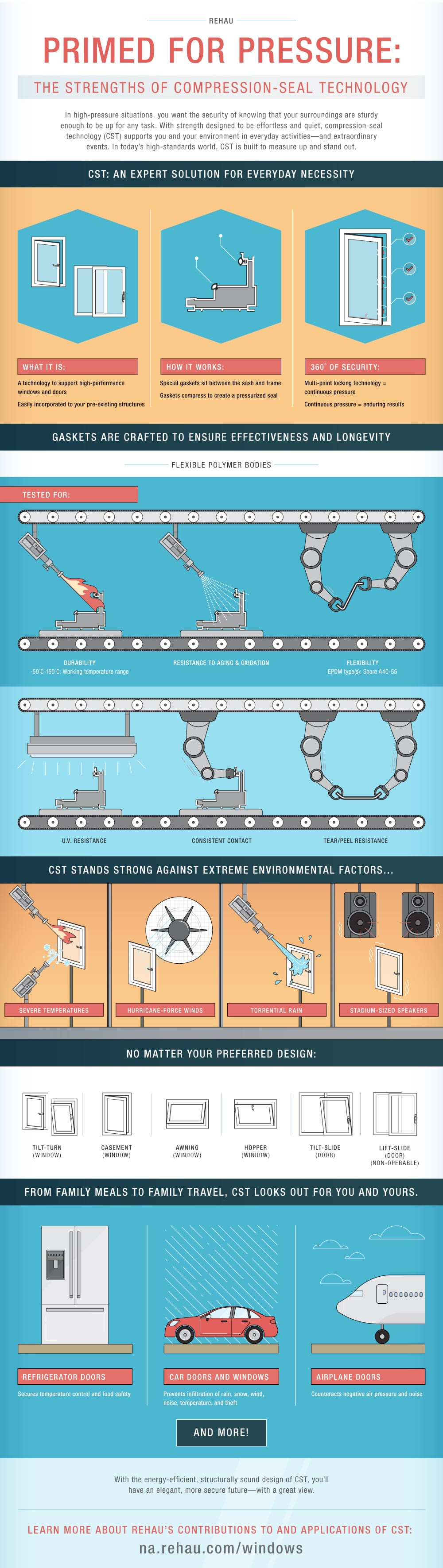 REHAU-Compression Seal Technology Infographic