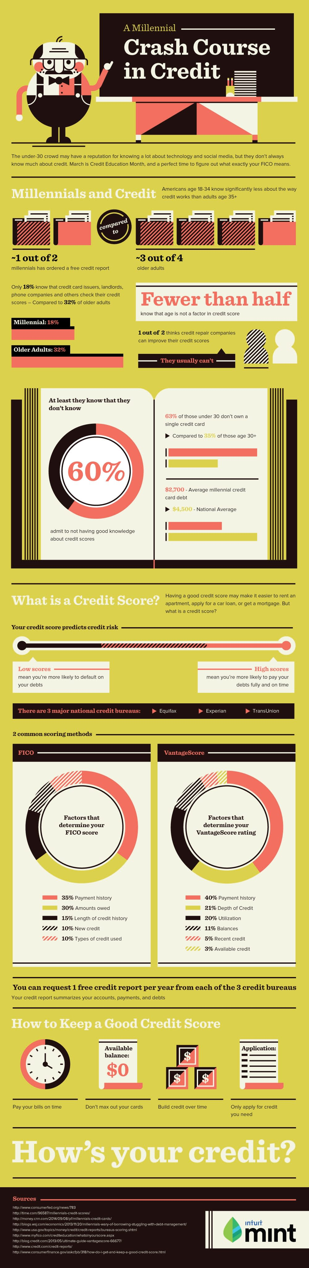 credit infographic