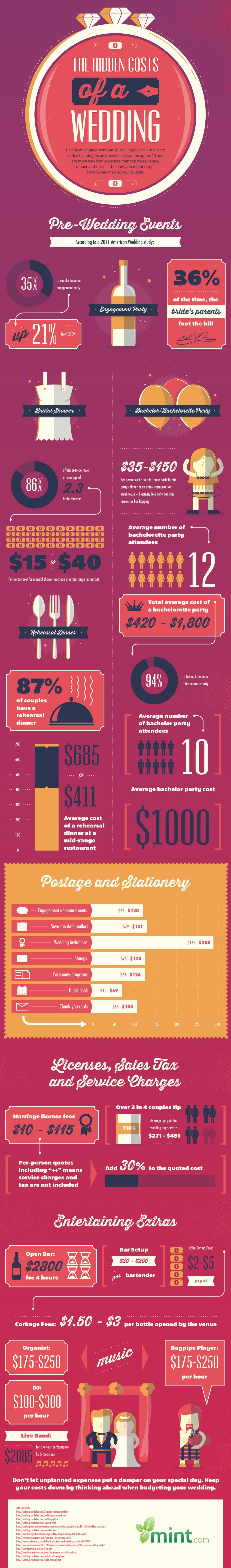 Wedding costs infographic