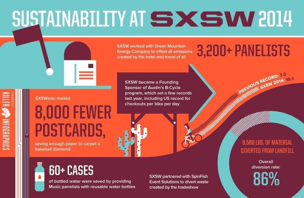 SustainabilityAtSXSW