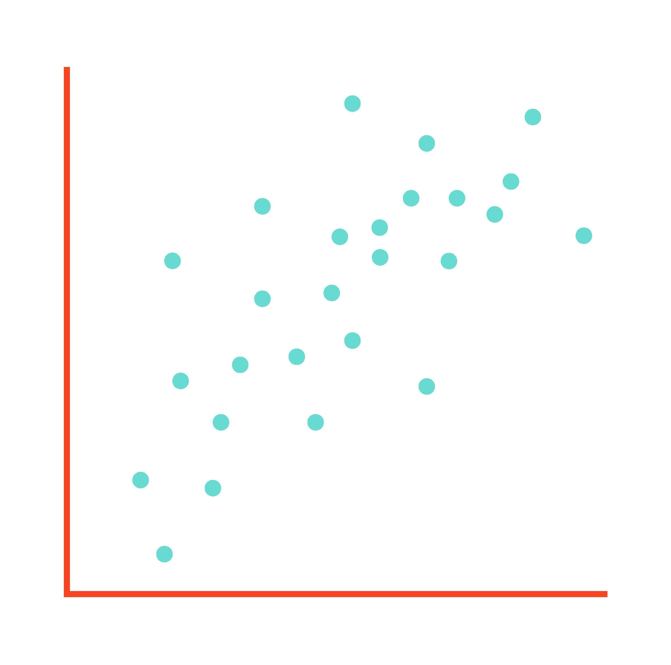 Data Visualization Example Scatterplot chart