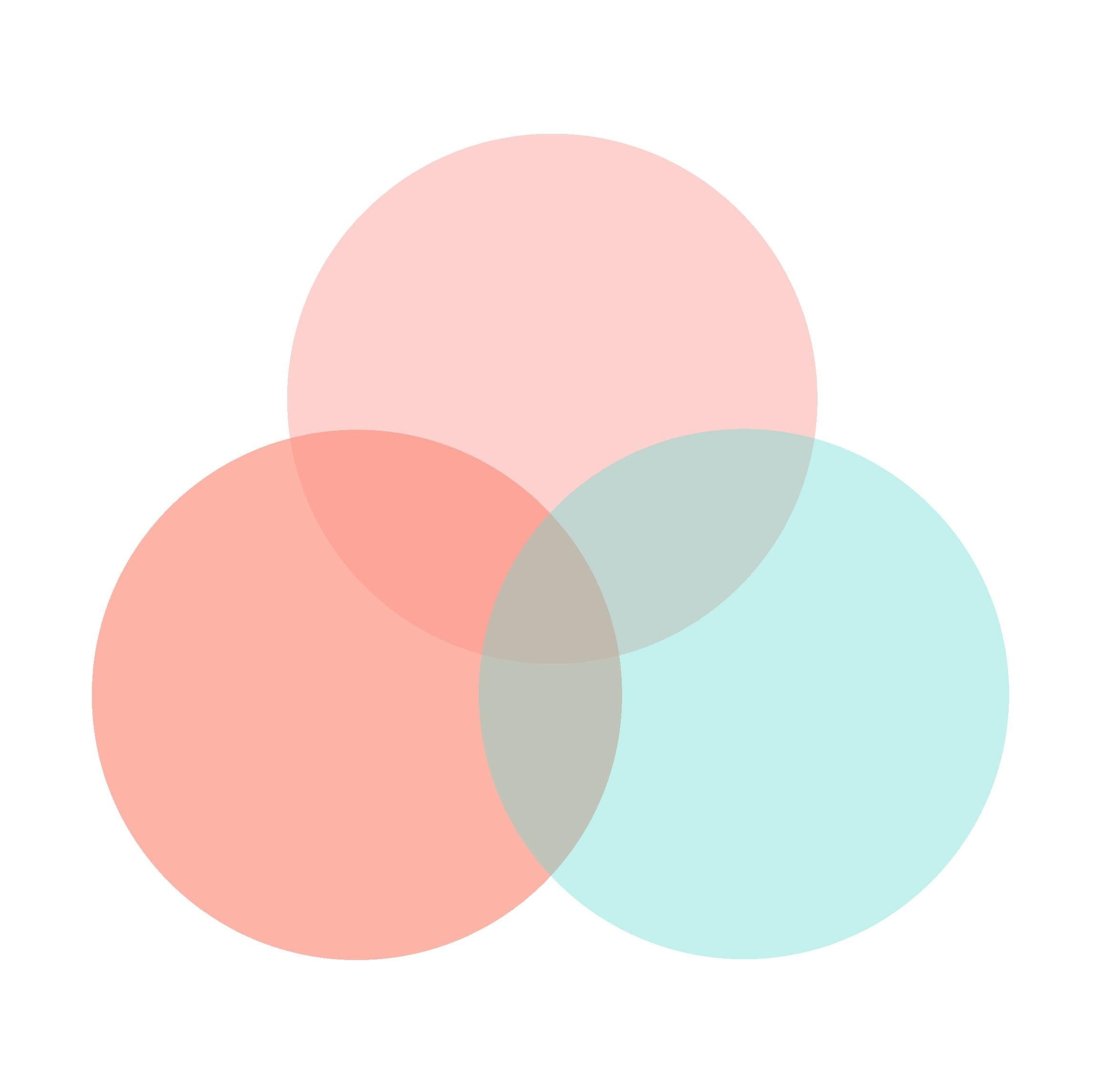 Data Visualization Example Venn diagram