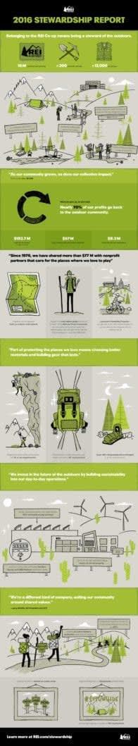 REI Stewardship Infographics