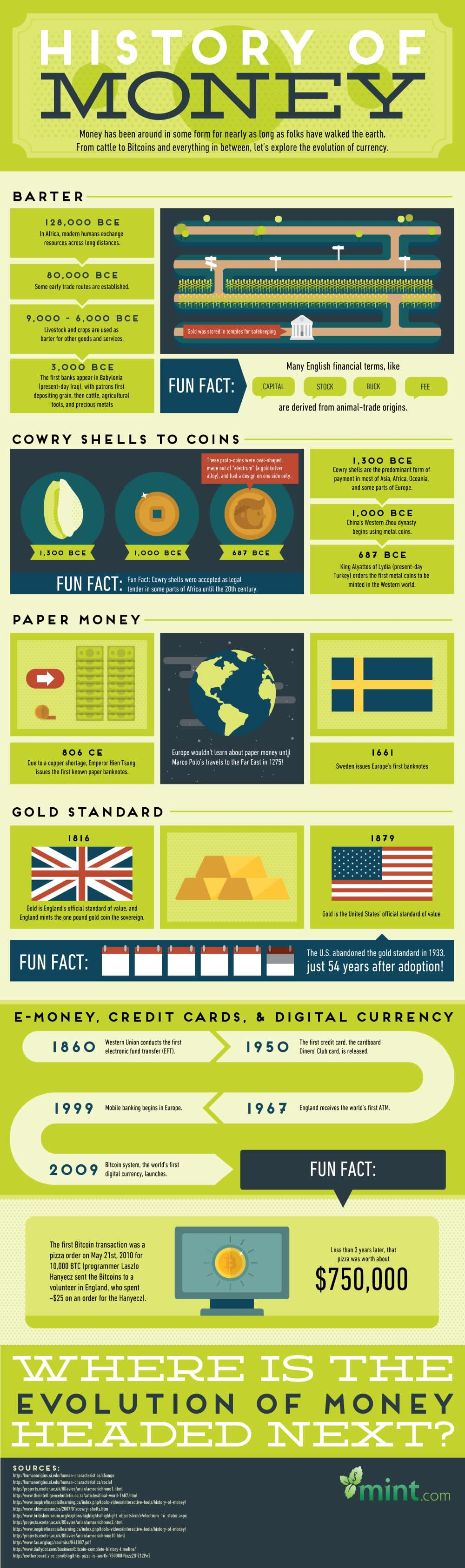 History of Money infographic
