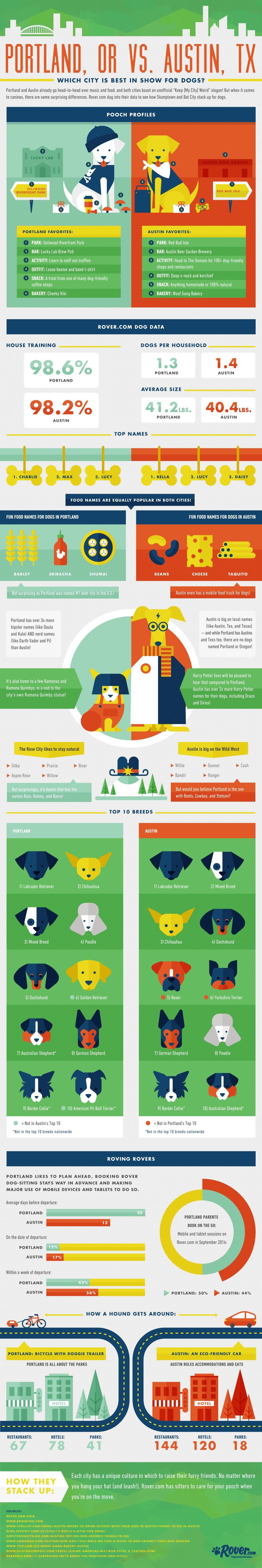 Rover-PortlandVsAustin Infographic
