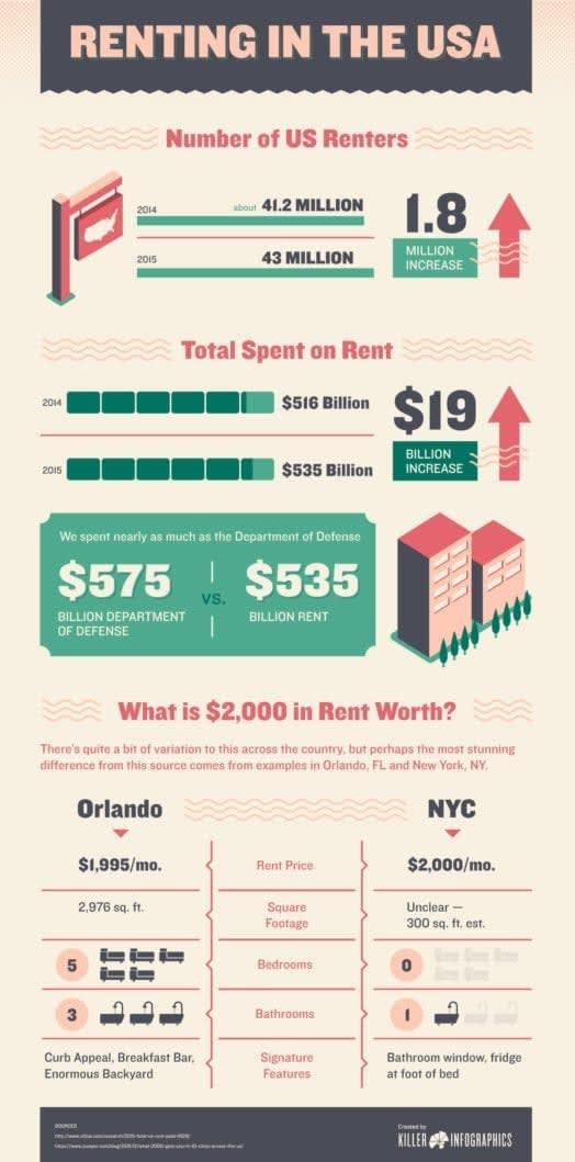 U.S. rent infographic