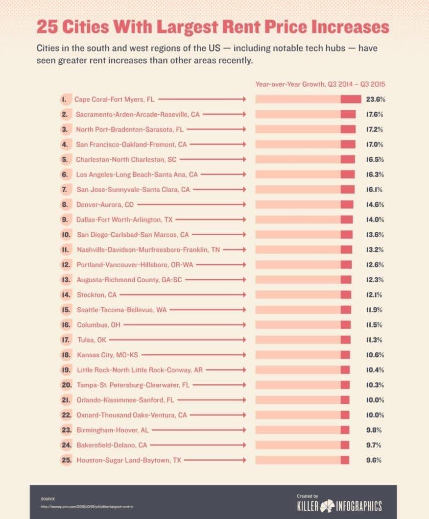25 cities rent infographic