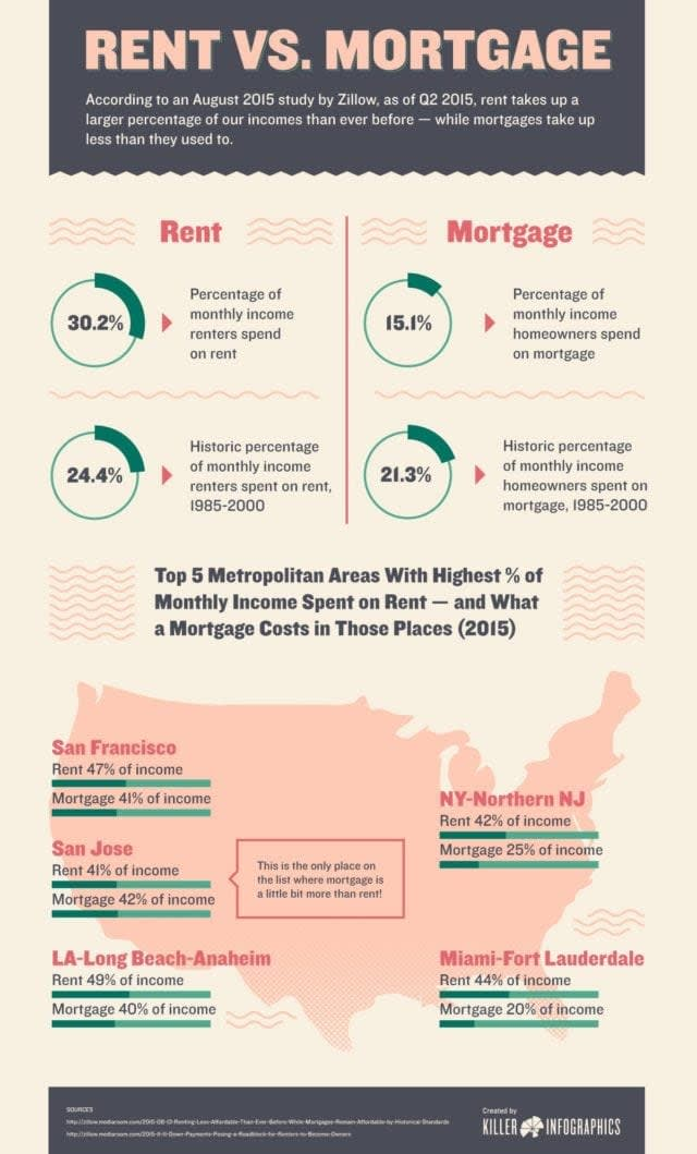 Rent vs. Mortgate Infographic