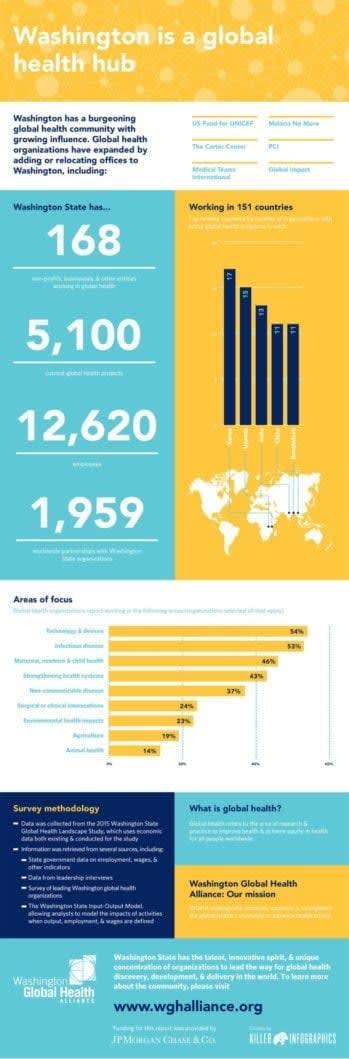 WA Global Health Landscape Study Infographic- GlobalHealthHub Killer Infographics
