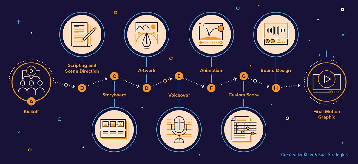 Illustration of how to design a motion graphic, example of educational content
