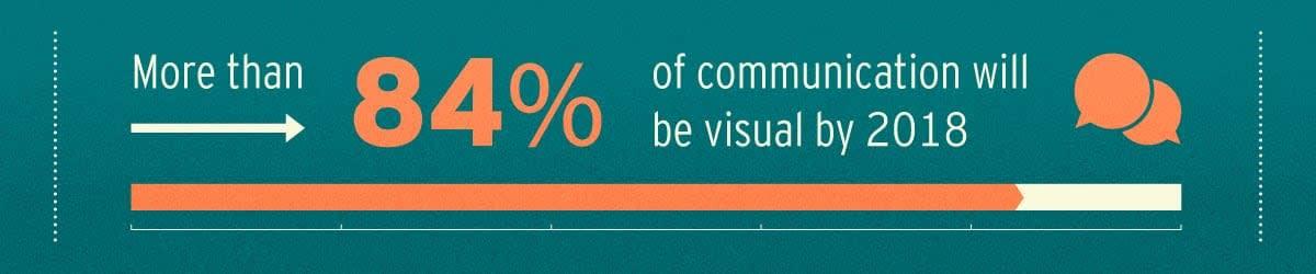 84-percent-visual-communication-2018