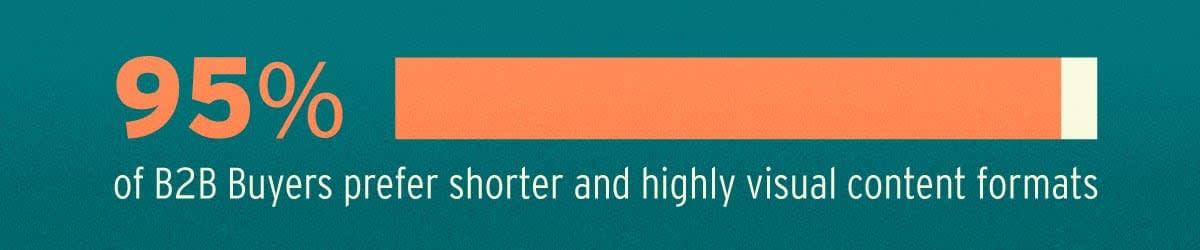 95-percent-B2B-prefer-visual-content