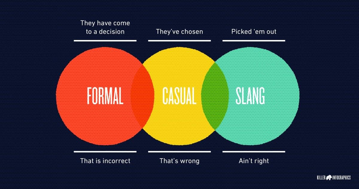 formal-casual-slang-diction content