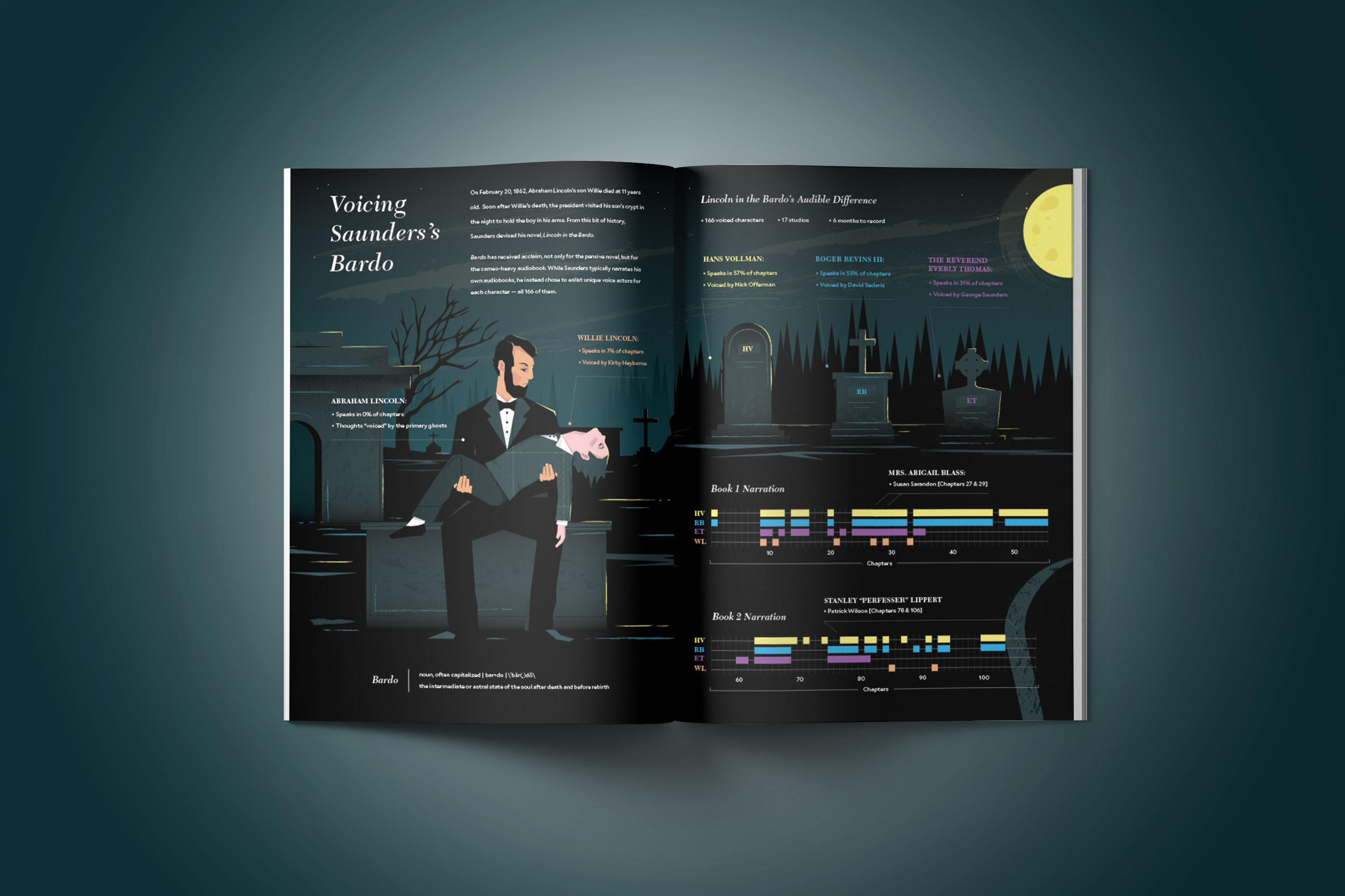 Spectacle Magazine Lincoln in the Bardo Infographic