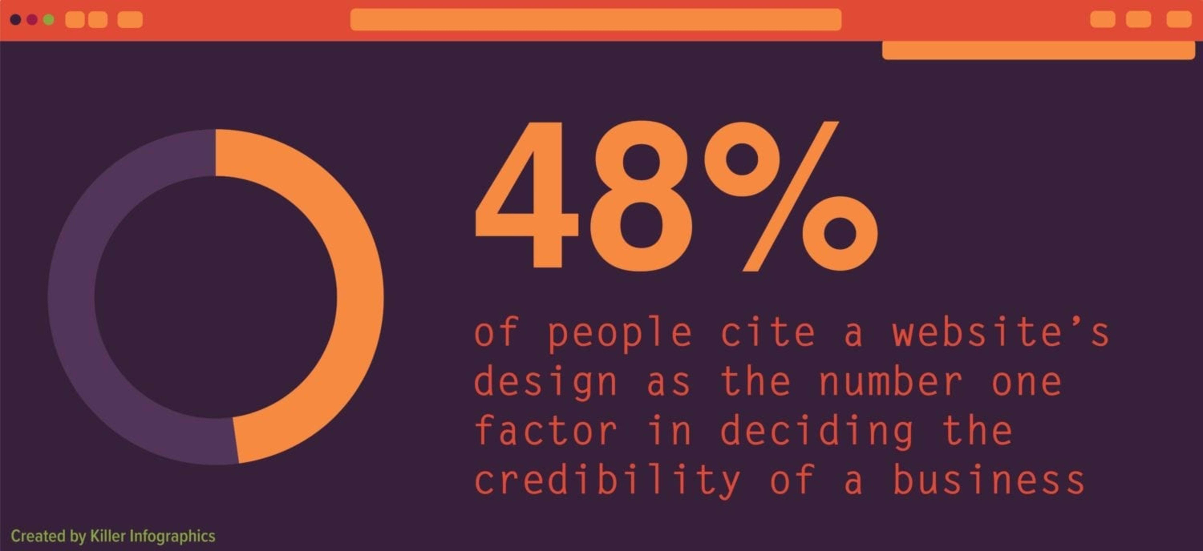 ux blog asset dataviz 48 percent site design number one credibility factor