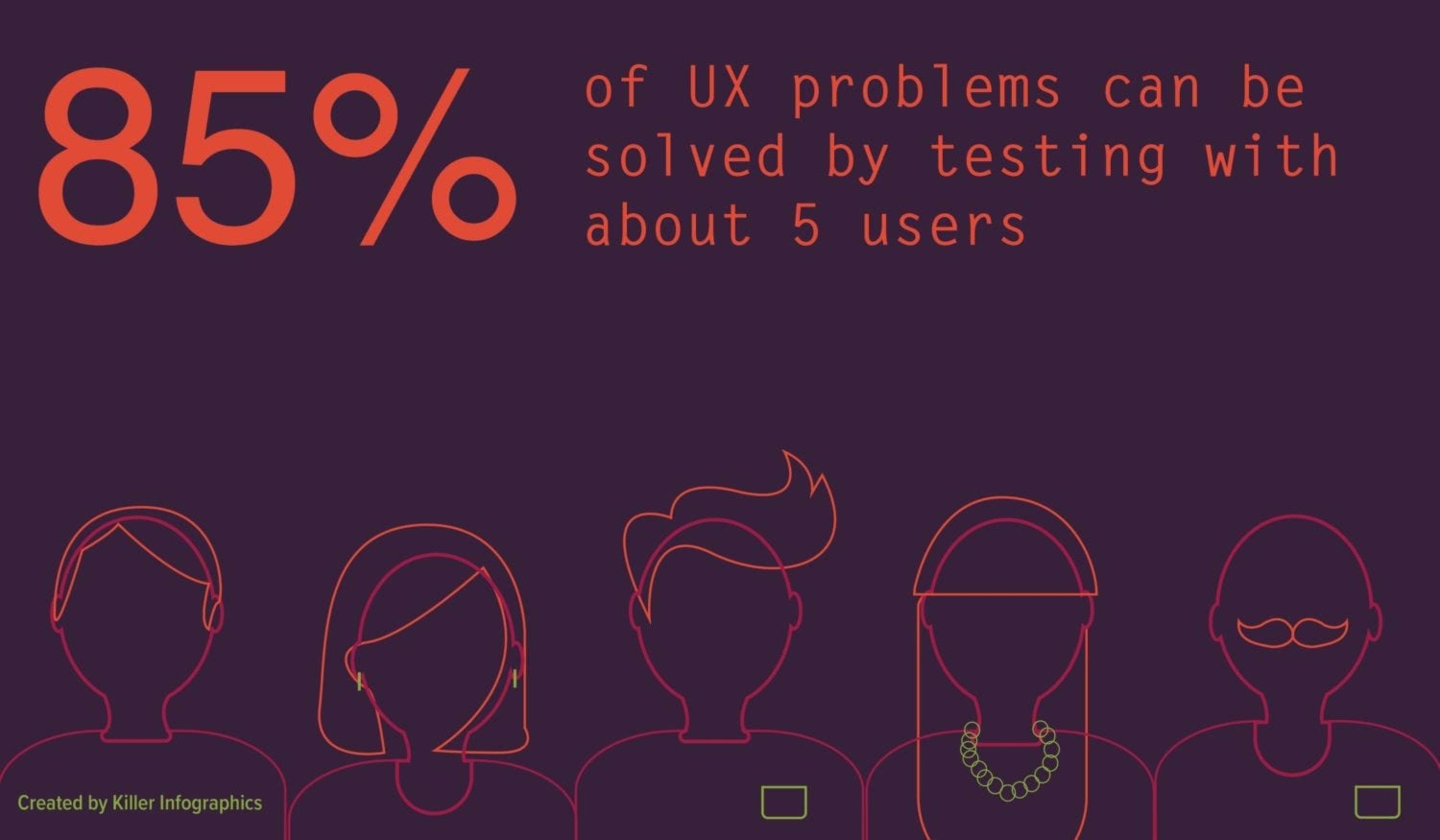 ux blog asset datavis 85 percent user testing