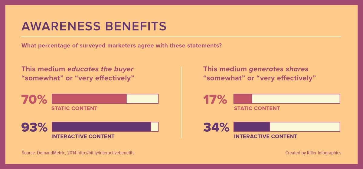 illustrated bar graphs showing percentages for effectiveness of interactive vs static content