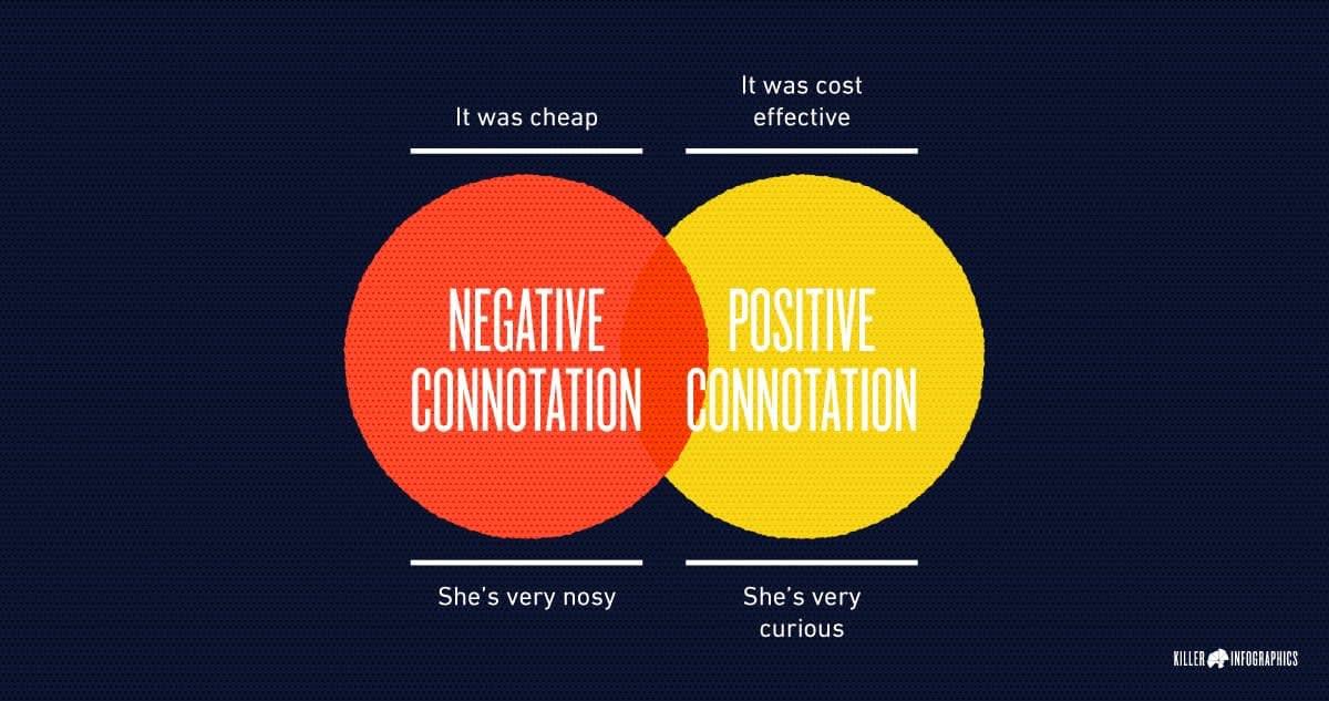 content connotation