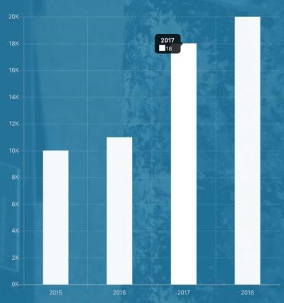 Interactive data visualization design example