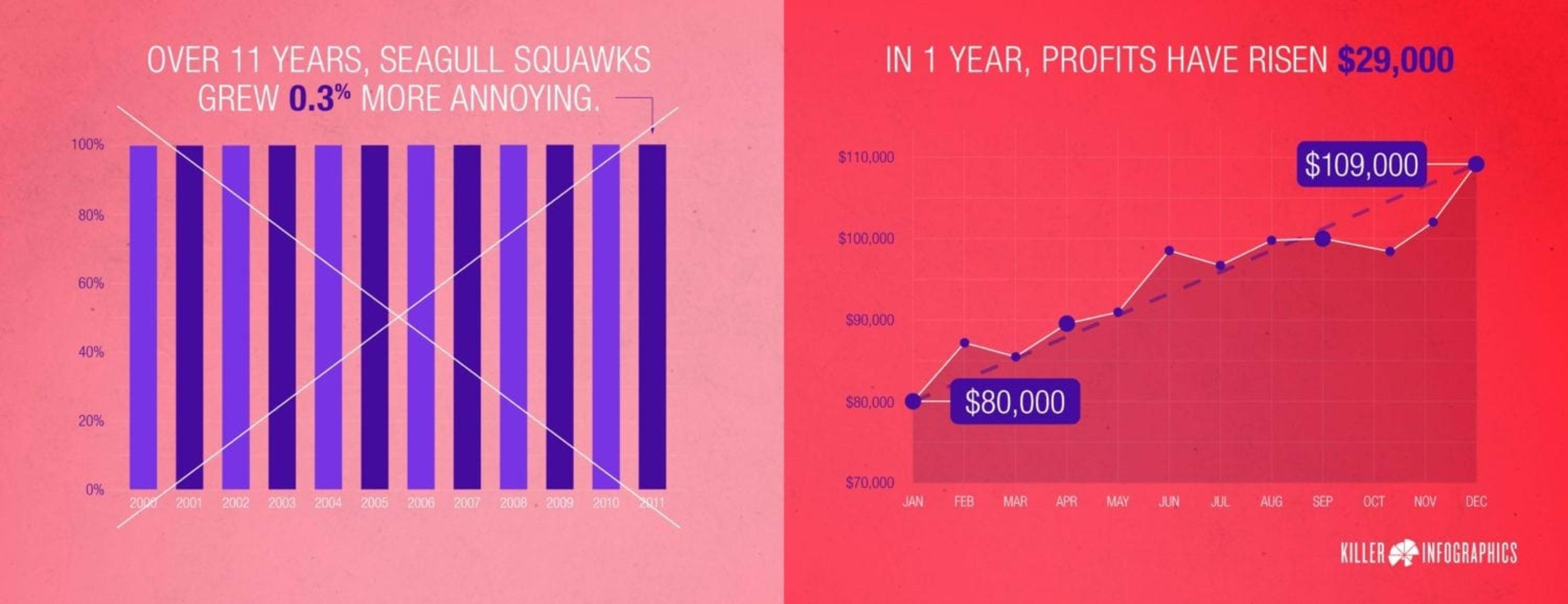 Effective-Data-Visualization-Seagull-Squawk-Profits
