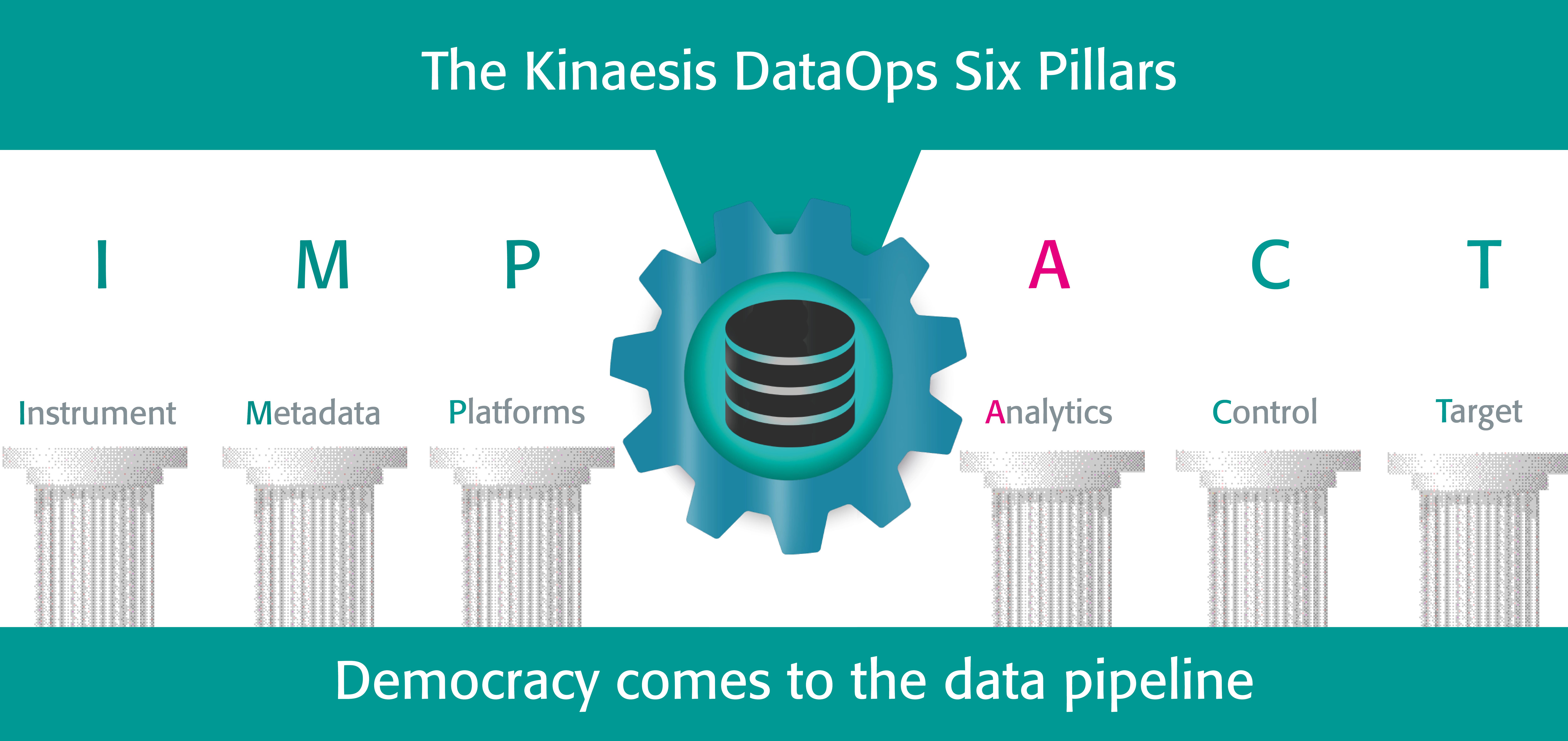 DataOps Pillar: Instrument