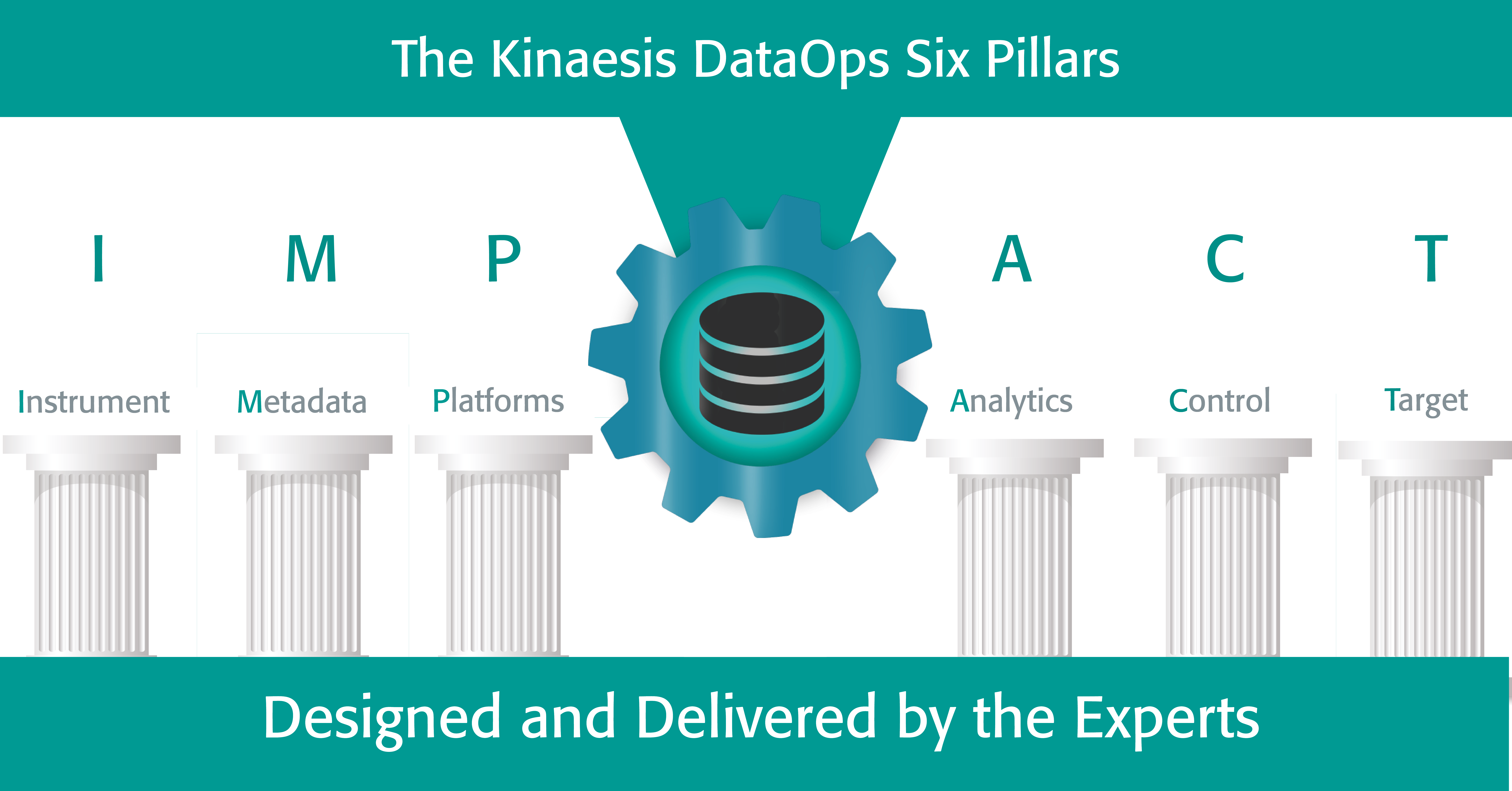 What is DataOps?