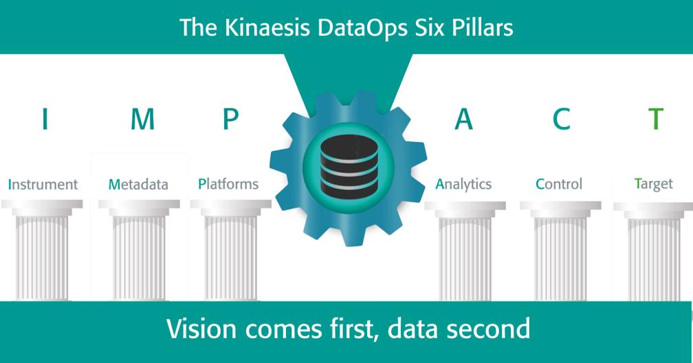 DataOps Pillar: Target