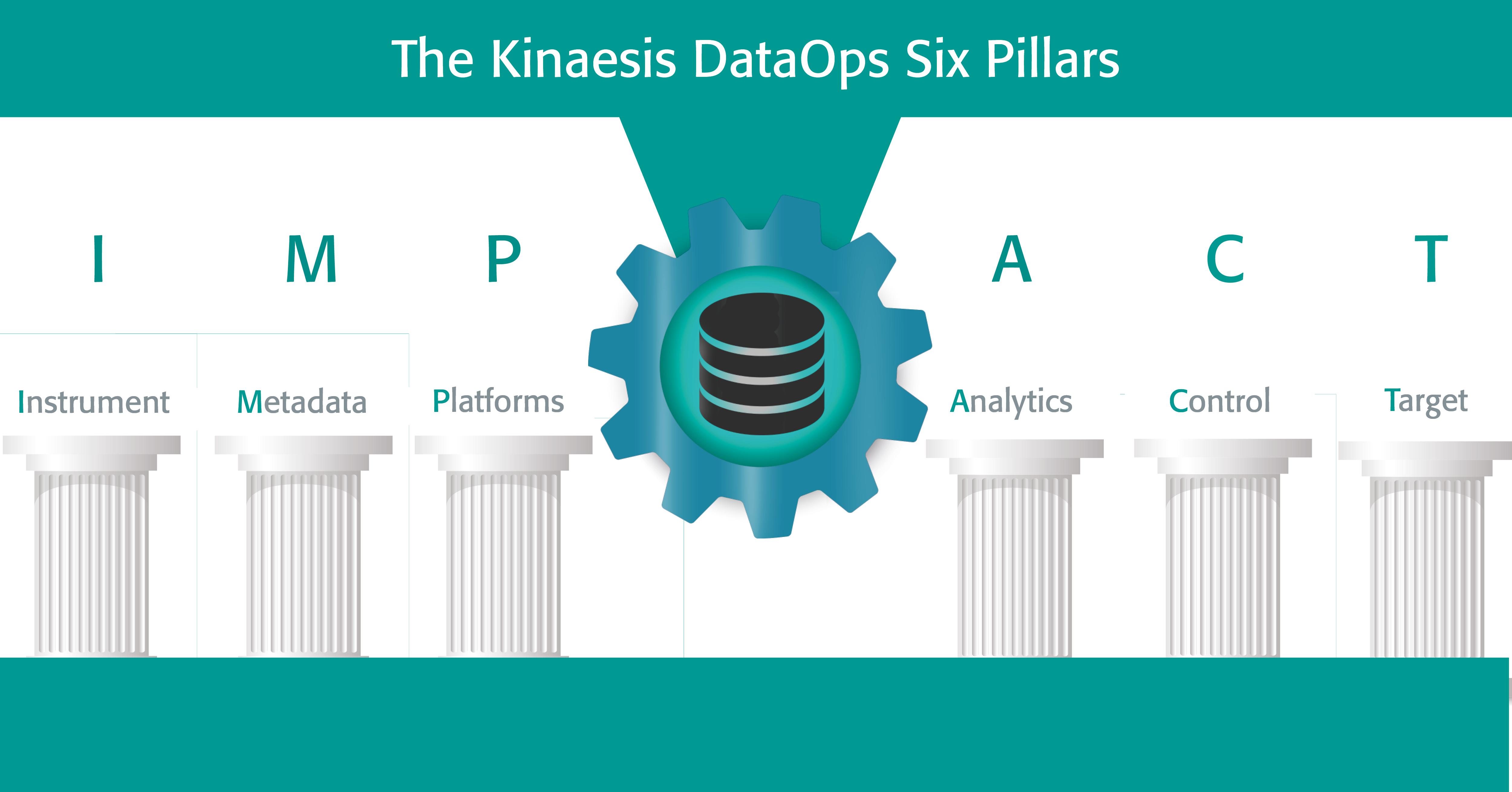 DataOps graphic