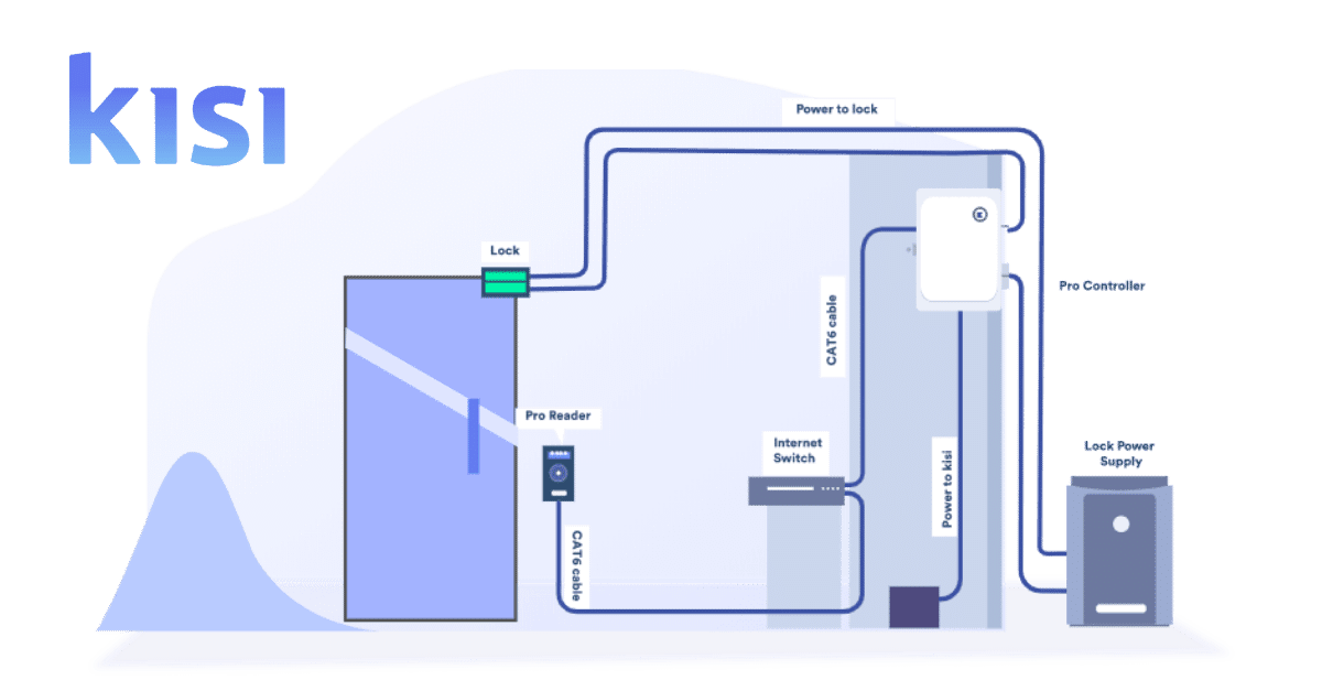 Access Control Cables And Wiring, Cat6 Cable Wiring Diagram