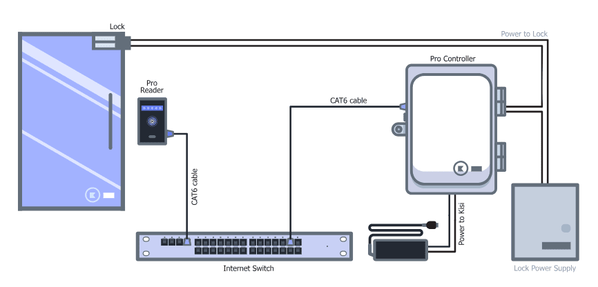 Access Control Cables And Wiring