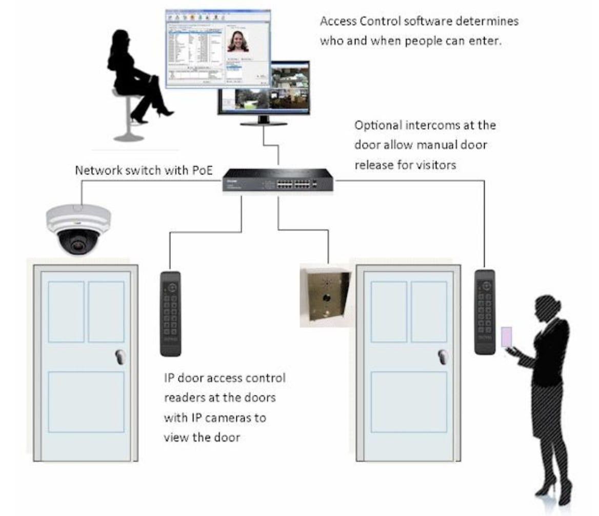 Sistema de control de acceso conectado por PoE