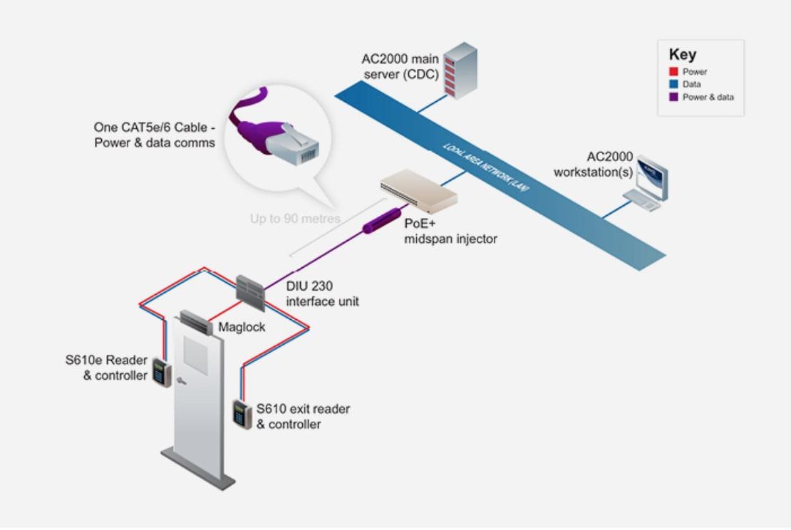 Lector de puerta de control de acceso conectado por PoE