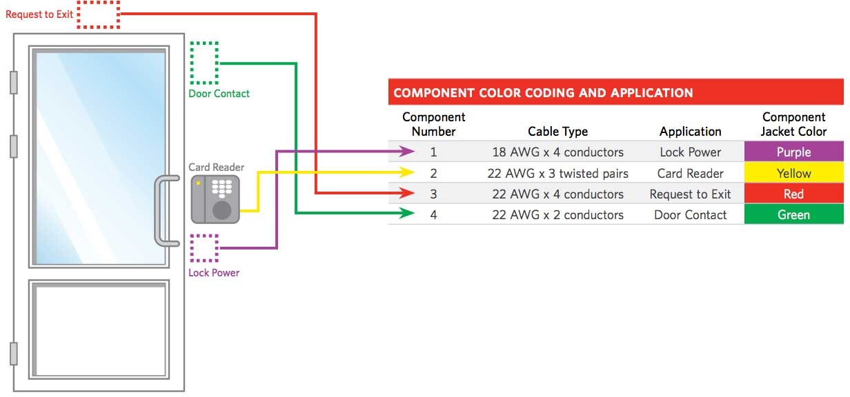card access wiring diagram  d16y7 wiring harness for wiring