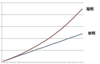複利グラフ