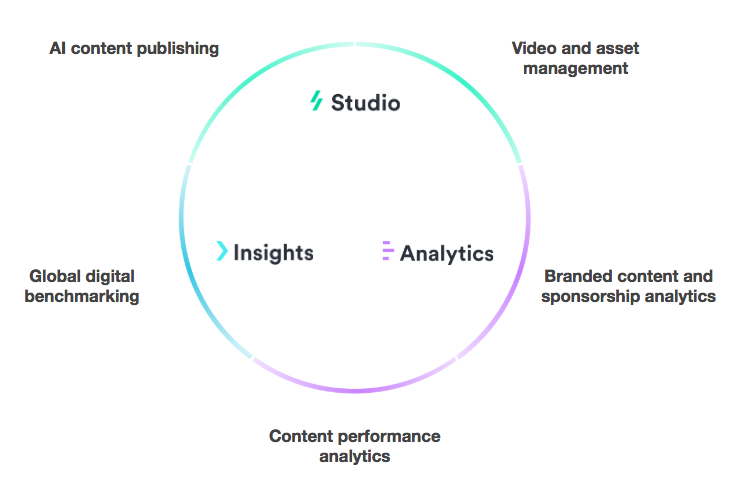 Klip Desk Sports and Entertainment Marketing Cloud