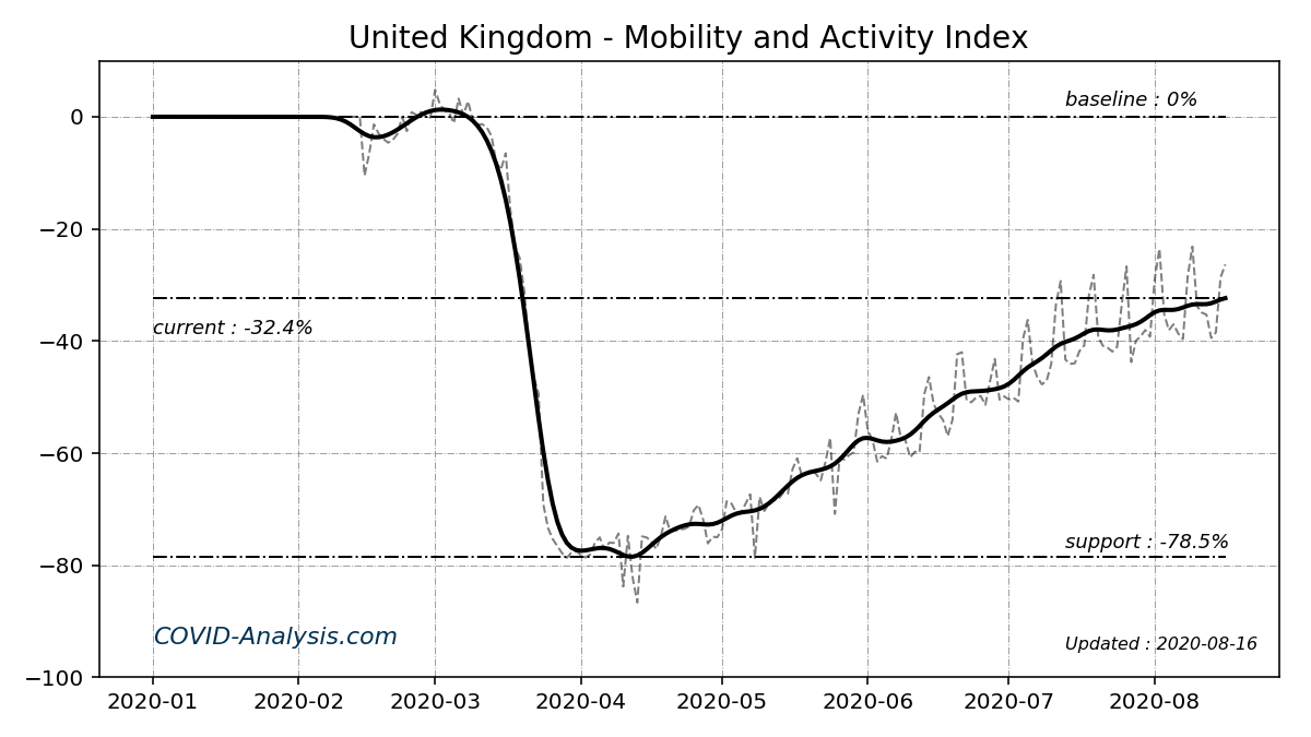 mobility and activity index