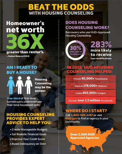 First Time Homebuyer Benefits of Housing Counseling