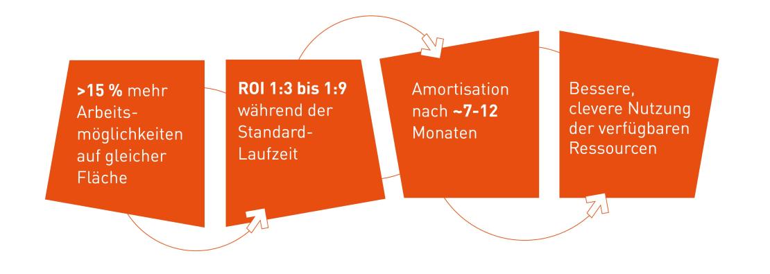 Mit K+N SMART.OFFICE profitiert Ihr Unternehmen kurz-, mittel- und langfristig.